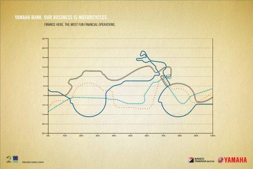 Yamaha Bank: Crypton Chart, Fazer Chart, XVS Chart